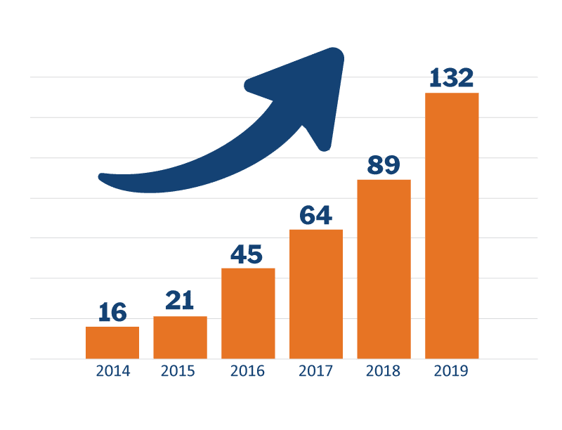 Graph showing growth of VKRP pilot from 2014-2019. Bars show number of school divisions who adopted VKRP.