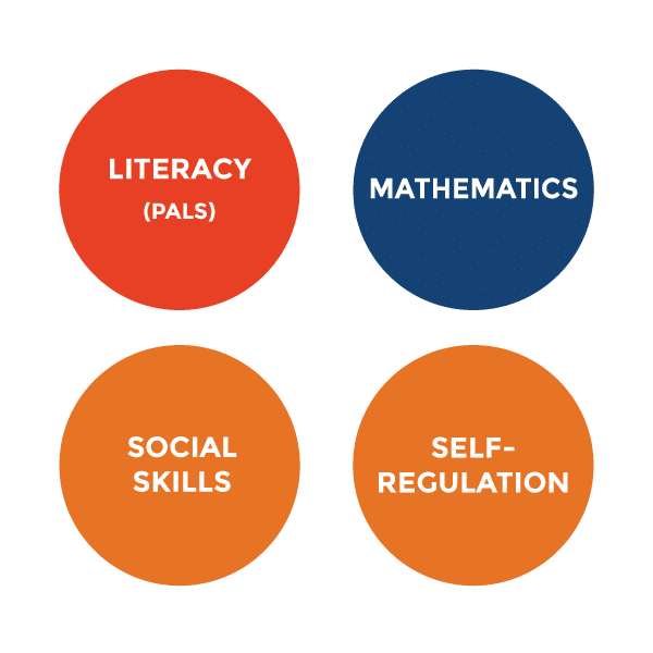 Four circles that show VKRP measured readiness skills, including literacy (PALS), mathematics, social skills, and self-regulation